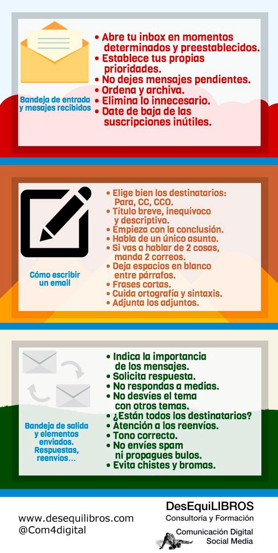 Infografia uso del email
